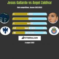 Jesus Gallardo vs Angel Zaldivar h2h player stats