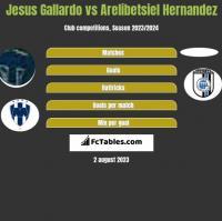 Jesus Gallardo vs Arelibetsiel Hernandez h2h player stats