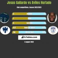 Jesus Gallardo vs Aviles Hurtado h2h player stats