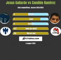 Jesus Gallardo vs Candido Ramirez h2h player stats