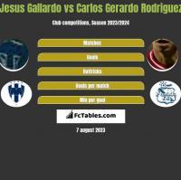 Jesus Gallardo vs Carlos Gerardo Rodriguez h2h player stats
