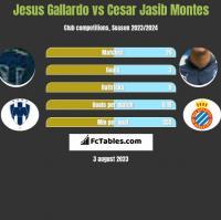Jesus Gallardo vs Cesar Jasib Montes h2h player stats