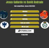Jesus Gallardo vs David Andrade h2h player stats
