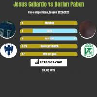 Jesus Gallardo vs Dorlan Pabon h2h player stats