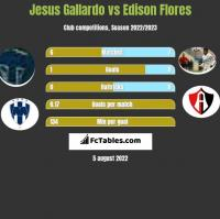 Jesus Gallardo vs Edison Flores h2h player stats