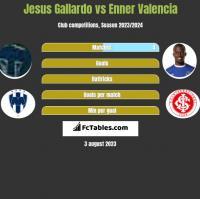 Jesus Gallardo vs Enner Valencia h2h player stats