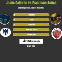 Jesus Gallardo vs Francisco Acuna h2h player stats