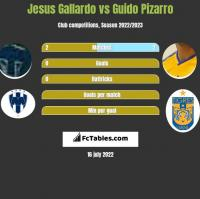 Jesus Gallardo vs Guido Pizarro h2h player stats