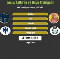 Jesus Gallardo vs Hugo Rodriguez h2h player stats