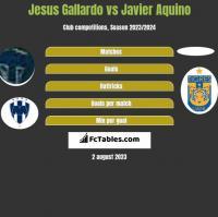 Jesus Gallardo vs Javier Aquino h2h player stats
