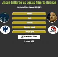 Jesus Gallardo vs Jesus Alberto Duenas h2h player stats
