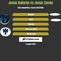 Jesus Gallardo vs Jesus Zavala h2h player stats