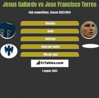 Jesus Gallardo vs Jose Francisco Torres h2h player stats