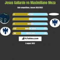 Jesus Gallardo vs Maximiliano Meza h2h player stats