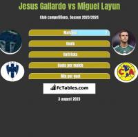 Jesus Gallardo vs Miguel Layun h2h player stats