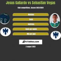 Jesus Gallardo vs Sebastian Vegas h2h player stats