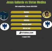 Jesus Gallardo vs Stefan Medina h2h player stats