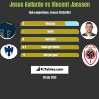 Jesus Gallardo vs Vincent Janssen h2h player stats