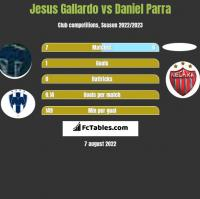 Jesus Gallardo vs Daniel Parra h2h player stats