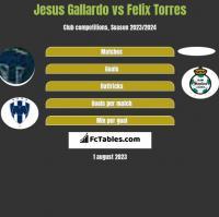 Jesus Gallardo vs Felix Torres h2h player stats