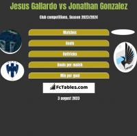 Jesus Gallardo vs Jonathan Gonzalez h2h player stats