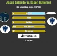 Jesus Gallardo vs Edson Gutierrez h2h player stats