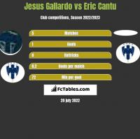 Jesus Gallardo vs Eric Cantu h2h player stats