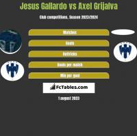 Jesus Gallardo vs Axel Grijalva h2h player stats