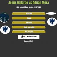 Jesus Gallardo vs Adrian Mora h2h player stats