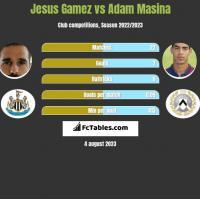 Jesus Gamez vs Adam Masina h2h player stats