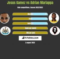 Jesus Gamez vs Adrian Mariappa h2h player stats