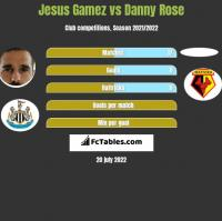 Jesus Gamez vs Danny Rose h2h player stats