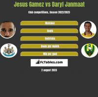 Jesus Gamez vs Daryl Janmaat h2h player stats