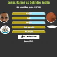 Jesus Gamez vs DeAndre Yedlin h2h player stats