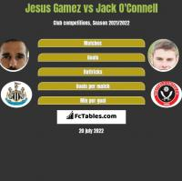 Jesus Gamez vs Jack O'Connell h2h player stats