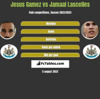 Jesus Gamez vs Jamaal Lascelles h2h player stats