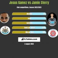 Jesus Gamez vs Jamie Sterry h2h player stats