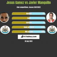 Jesus Gamez vs Javier Manquillo h2h player stats