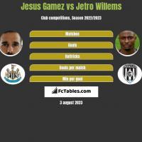 Jesus Gamez vs Jetro Willems h2h player stats