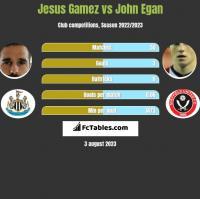 Jesus Gamez vs John Egan h2h player stats