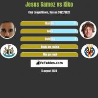 Jesus Gamez vs Kiko h2h player stats