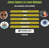 Jesus Gamez vs Leon Balogun h2h player stats