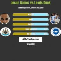 Jesus Gamez vs Lewis Dunk h2h player stats