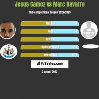 Jesus Gamez vs Marc Navarro h2h player stats