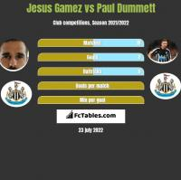 Jesus Gamez vs Paul Dummett h2h player stats