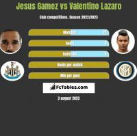 Jesus Gamez vs Valentino Lazaro h2h player stats