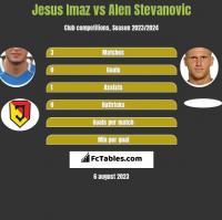 Jesus Imaz vs Alen Stevanovic h2h player stats