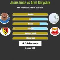 Jesus Imaz vs Ariel Borysiuk h2h player stats