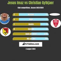 Jesus Imaz vs Christian Gytkjaer h2h player stats