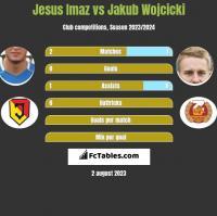 Jesus Imaz vs Jakub Wojcicki h2h player stats